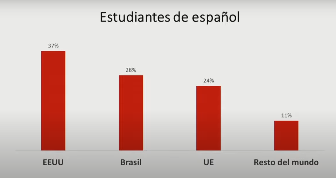 estudiantes de espanol